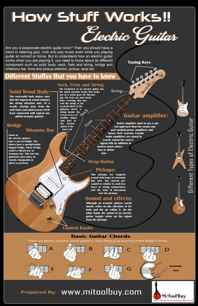 How stuff works electric guitar